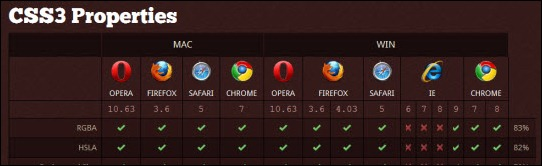 css web browser list