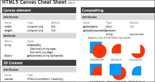html5 canvas cheatsheet