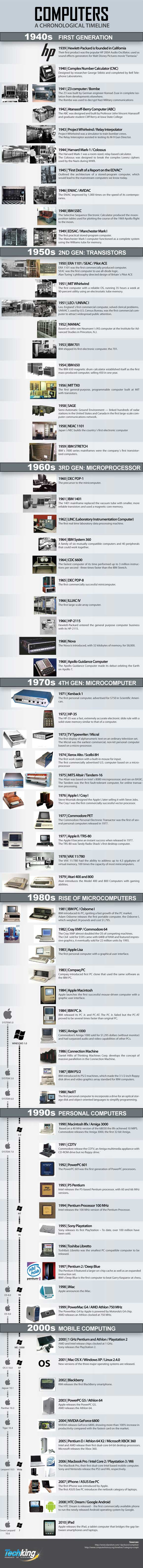 Computer-infography