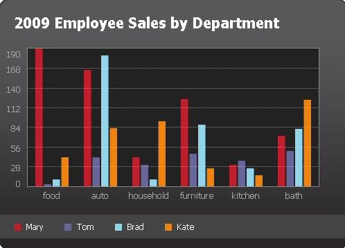 visual charts