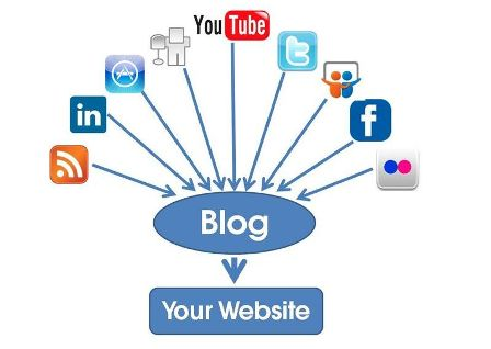 Blogging with Social Media