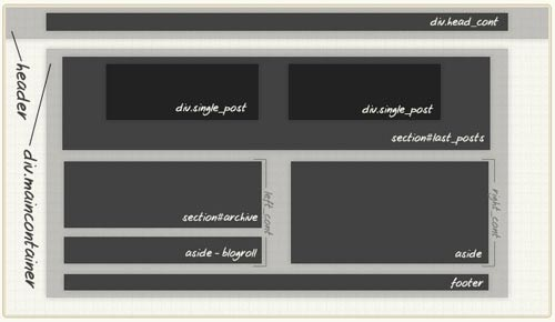 Touch The Future- Create An Elegant Website With HTML 5 And CSS3