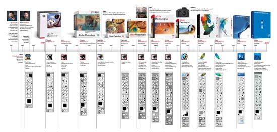 Adobe Photoshops Journey