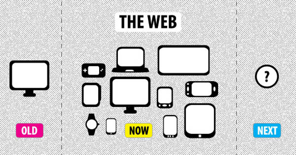 Conclusion of Responsive Web Designs