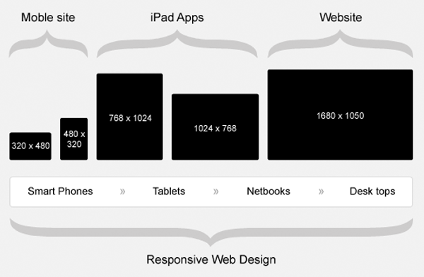 Responsive Web Design An Ultimate Guide