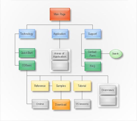 Implementation of sitemaps