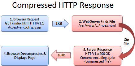 Compressed HTTP Response