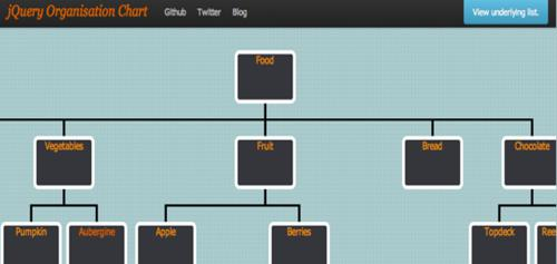 jQuery Org Chart