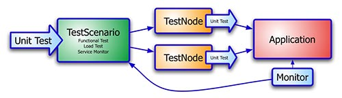 3. Unit Testing