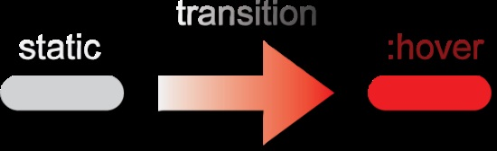 Easy CSS3 Transitions Tutorial