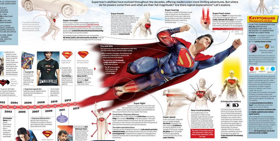 superman cool infographic design 1