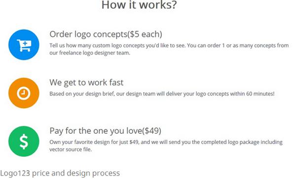 cheap logo design service - Fivver vs logo123 2